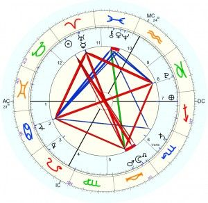 April 2014 astrology