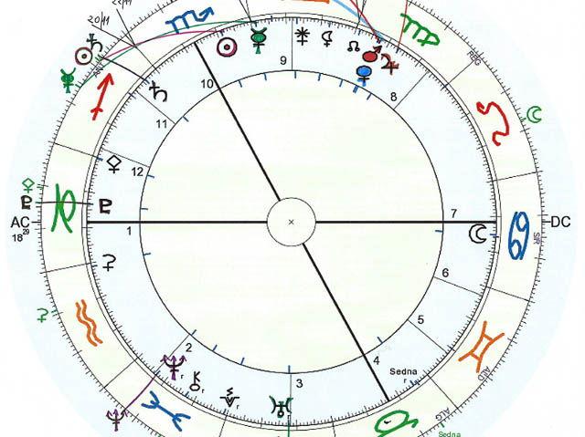 Previsione astrologica – novembre 2015