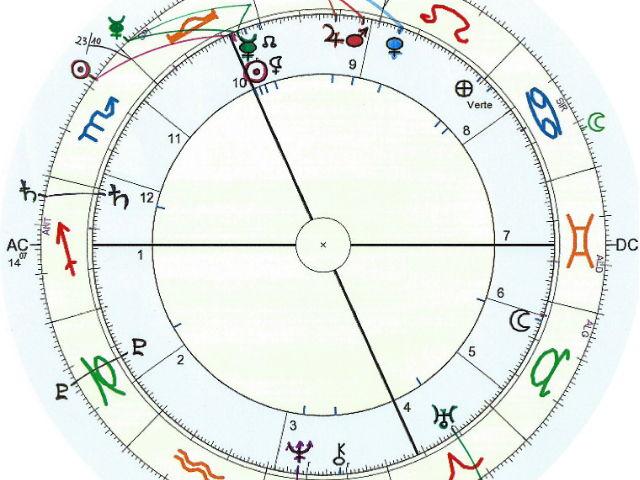 Previsione astrologica – ottobre 2015