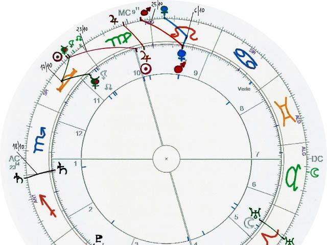 Previsione astrologica – settembre 2015