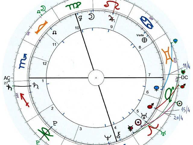 Previsione astrologica – aprile 2015